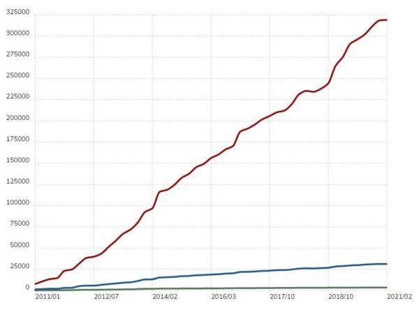 WordPress weboldalak száma Forrás: https://trends.builtwith.com/